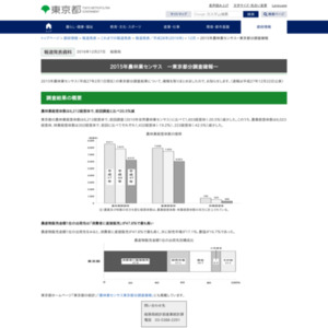 2015年農林業センサス ―東京都分調査確報―