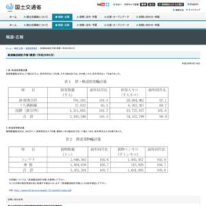 鉄道輸送統計月報(概要)(平成29年6月)