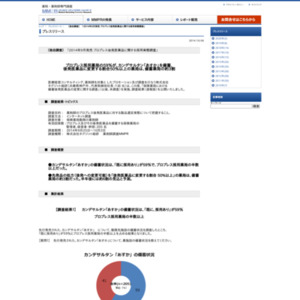 2014年9月発売 ブロプレス後発医薬品に関する採用実態調査