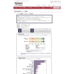 マイボイスコム 乳製品メーカーのイメージ(2)