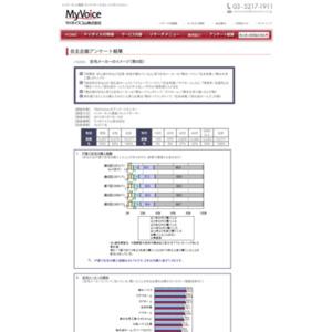 マイボイスコム 住宅メーカーのイメージ(9)