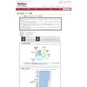 マイボイスコム 医薬品メーカーのイメージ(2)