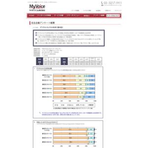 マイボイスコム デジタルカメラの利用(8)