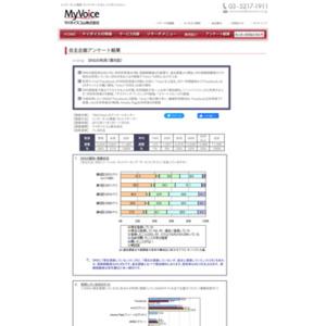 マイボイスコム SNSの利用(8)