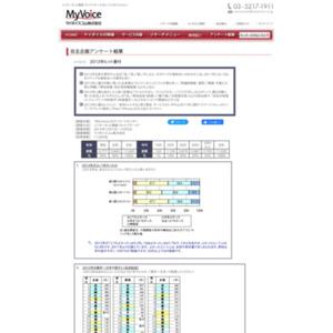 マイボイスコム 2012年ヒット番付