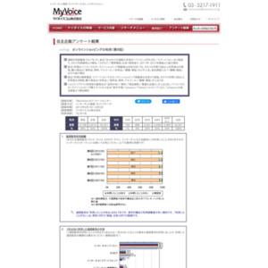 マイボイスコム オンラインショッピングの利用(9)