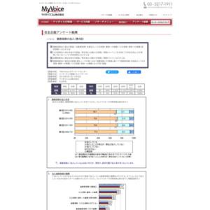 マイボイスコム 損害保険の加入(4)