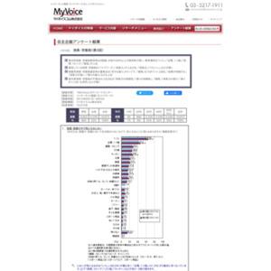 マイボイスコム 消臭・芳香剤(3)