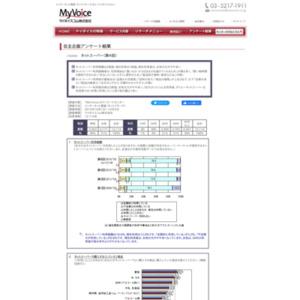 マイボイスコム ネットスーパーの利用(4)
