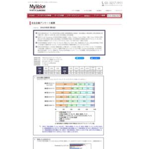 マイボイスコム SNSの利用(9)