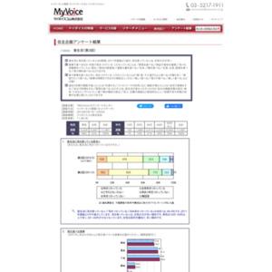 マイボイスコム 食生活(3)