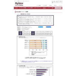 マイボイスコム 損害保険の加入(5)