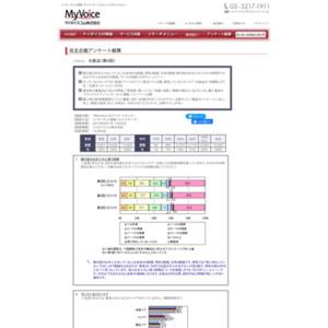 マイボイスコム 化粧品(4)
