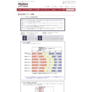 マイボイスコム サプリメントの利用(7)
