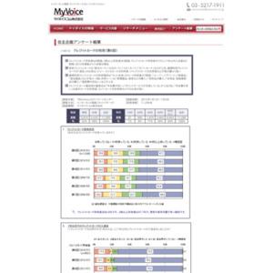マイボイスコム クレジットカードの利用(6)