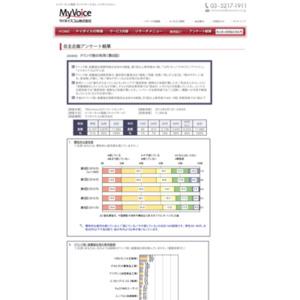 マイボイスコム ドリンク剤の利用(8)