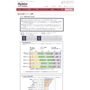 マイボイスコム 医薬品の購入(5)