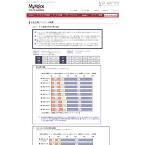 マイボイスコム ネット証券の利用(18)