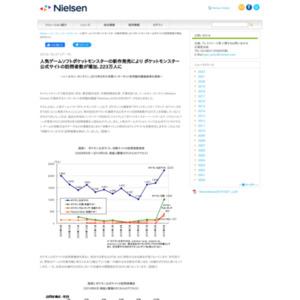 人気ゲームソフトポケットモンスターの新作発売により ポケットモンスター公式サイトの訪問者数が増加、223万人に