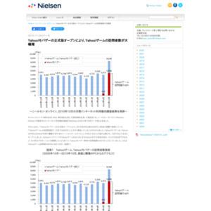 Yahoo!モバゲーの正式版オープンにより、Yahoo!ゲームの訪問者数が大幅増