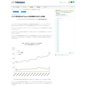 イラスト特化型SNSの「pixiv」の利用者数が390万人を突破