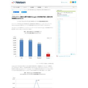 パブリックベータ版の公開で各国のGoogle+の利用者が拡大、国内の利用者数は220万人に