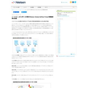 2012年1-6月期のNielsen Global AdView Pulseの調査結果