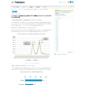 「SoftBankによる米スプリント買収」についてソーシャルメディア上の声を分析