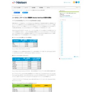 Mobile NetView2013年3月データ
