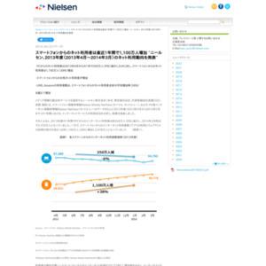 2013年度(2013年4月~2014年3月)のネット利用動向