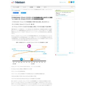 オークション/フリマサービス利用状況