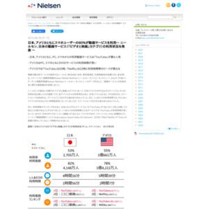 日米の動画サービス(「ビデオと映画」カテゴリ)の利用状況