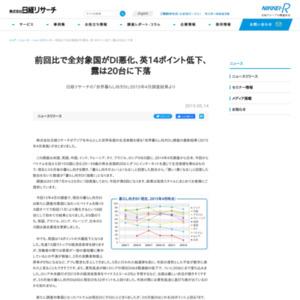 「世界暮らし向きDI」2015年4月調査