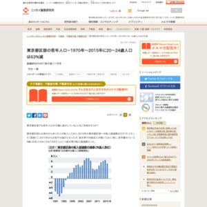 東京都区部の若年人口-1970年~2015年に20~24歳人口は63%減