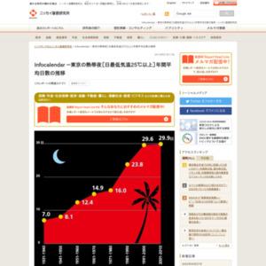 東京の熱帯夜[日最低気温25℃以上]年間平均日数の推移