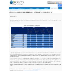 OECD中間経済審査