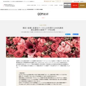 「男性の結婚相手に求める条件」「東京都または大阪府在住未婚女性の結婚観の比較」「10~20代の結婚に対する意欲」について調査当時のデータと最新データを比較するアンケート調査