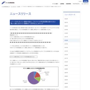 「クルマの利用回数とガソリン価格」に関するアンケート