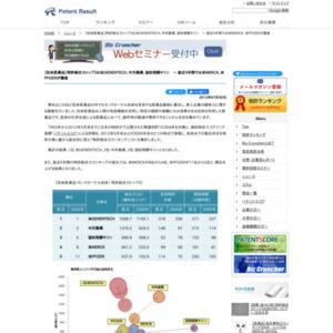 抗体医薬品の特許総合力ランキング