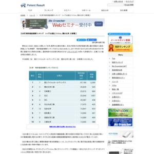 【化学】特許資産規模ランキング、トップ3は富士フイルム、積水化学、日東電工