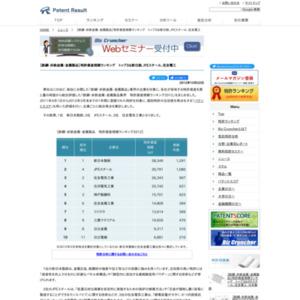 【鉄鋼・非鉄金属・金属製品】特許資産規模ランキング、トップは新日鉄
