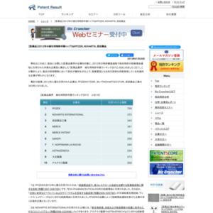 【医薬品業界】2012年の被引用特許件数トップ3はPFIZER、NOVARTIS、武田薬品工業