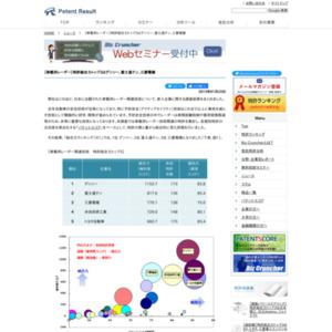 車載用レーダー、特許総合力トップ3はデンソー、富士通テン、三菱電機