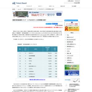 【窯業】特許資産規模ランキング、トップ3は日本ガイシ、日本特殊陶業、旭硝子