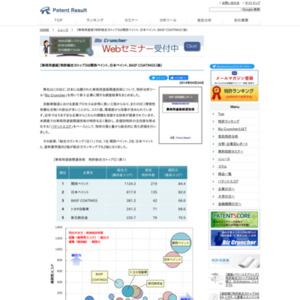 車両用塗装関連技術、特許総合力トップ3は関西ペイント、日本ペイント、BASF COATINGS(ドイツ)