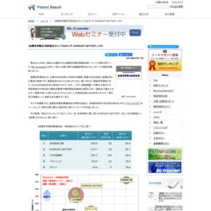 金属空気電池関連特許 特許総合力ランキングトップ3は本田技研工業、EVEREADY BATTERY、トヨタ自動車