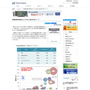 液晶配向膜関連技術 特許総合力ランキングトップ3はJSR、日産化学工業、シャープ