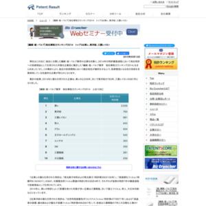 【繊維・紙・パルプ業界】他社牽制力ランキング2014トップ3は東レ、東洋紡、三菱レイヨン