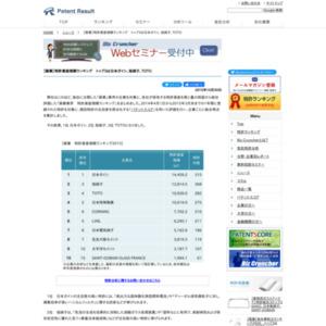 【窯業】特許資産規模ランキング、トップ3は日本ガイシ、旭硝子、TOTO
