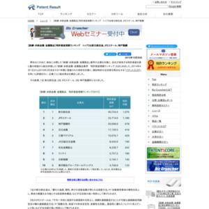 【鉄鋼・非鉄金属・金属製品】特許資産規模ランキング、トップ3は新日鉄住金、JFEスチール、神戸製鋼所